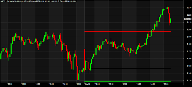 Yesterday High Low Close Amibroker AFL