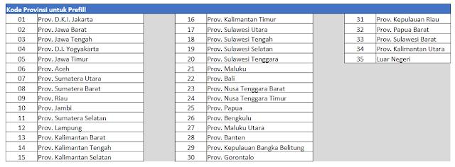 Kode Provinsi untuk link prefill dapodikdasmen 2019.c