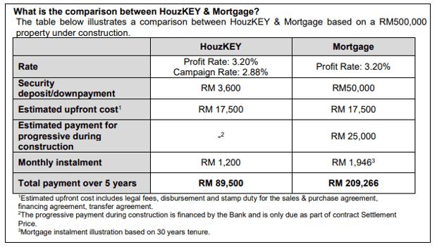 HouzKEY Product comparison