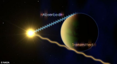Phát hiện 5 hành tinh nước chứa sự sống cách xa nghìn tỷ dặm?