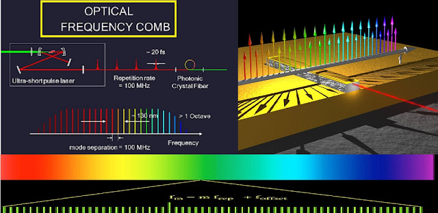 detail explanation of optical frequency comb