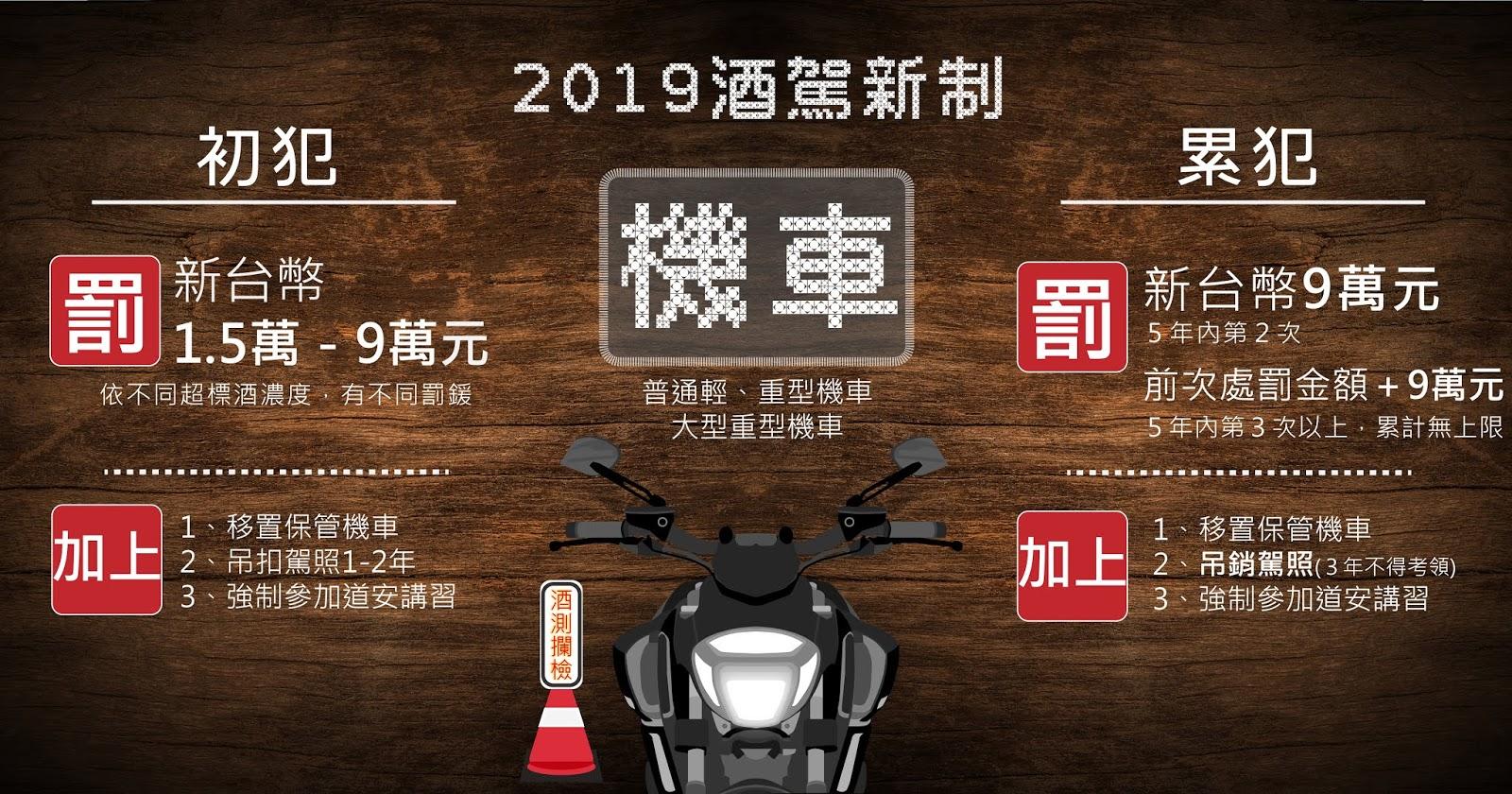 2019酒駕新制-機車罰鍰金額,初犯、累犯,不同酒駕罰鍰