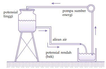 Pengertian arus listrik dan rumus serta contohnya sains seru pengertian arus listrik dan rumus serta contohnya ccuart Gallery