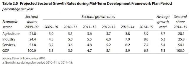 Table 2.5 Projected Sectoral Growth Rates during Mid-Term Development Framework Plan Period (Pakistan)