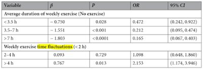 運動時間変動と再発リスク