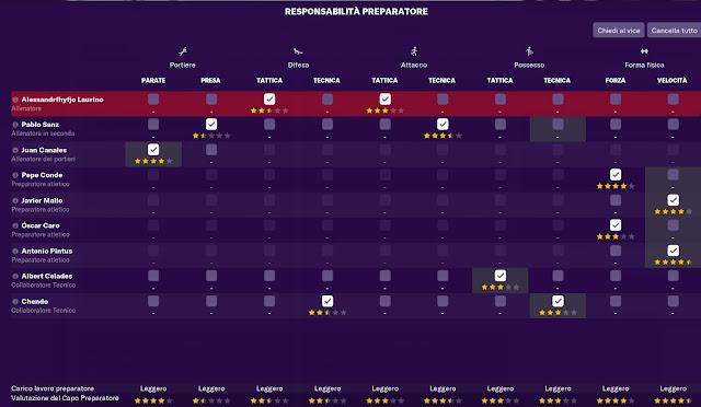 Situazione iniziale del Real Madrid che va riorganizzata, ci sono dei doppi ruoli