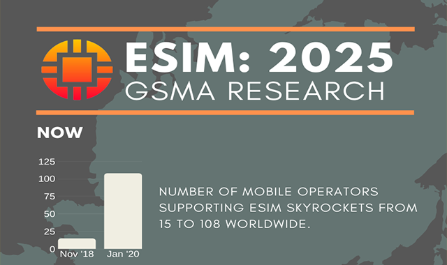 eSIM Trends and Insights for 2025
