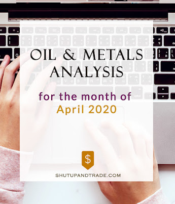 Oil and Metals Analysis for April 2020