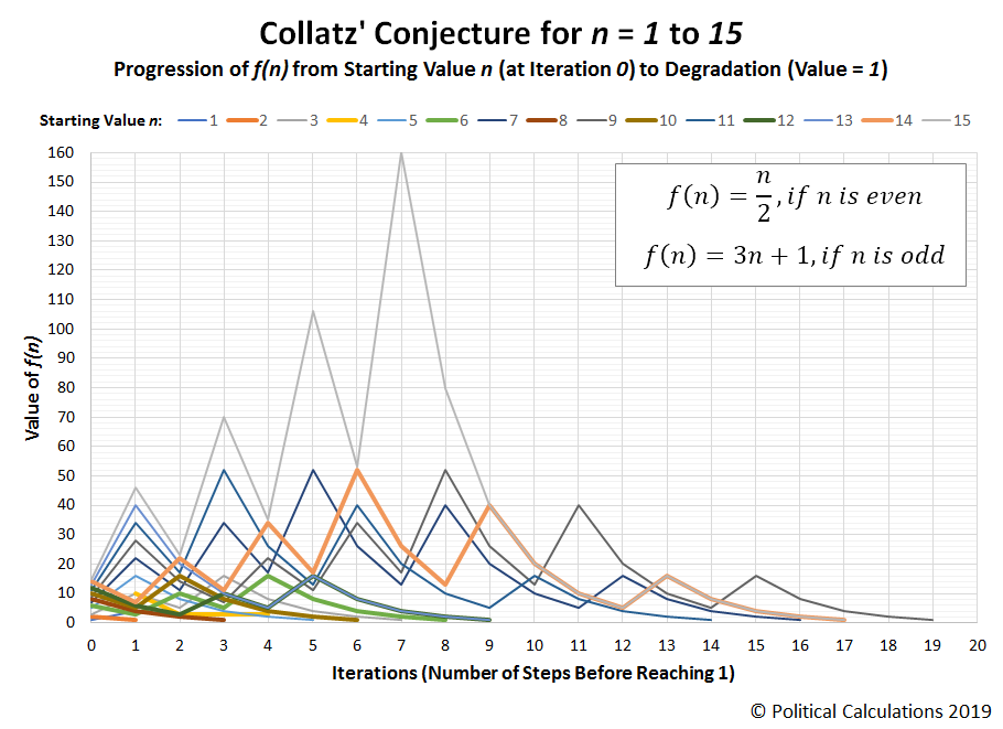 Visualization of Collatz' Conjecture for n = 1 to 15