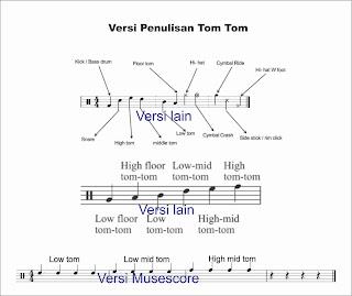 posisi tom tom pada not balok paranada