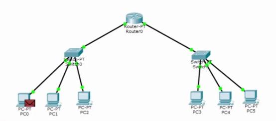 Cara Menghubungkan 1 Router 1 Switch dan 2 PC