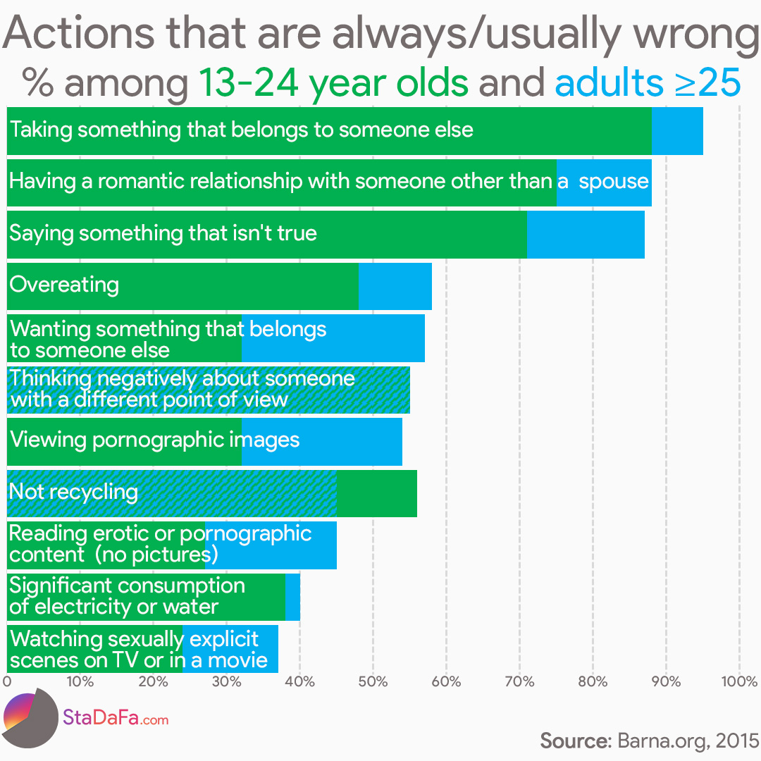 Actions that are always/usually wrong  % among 13-24 year olds and adults ≥25