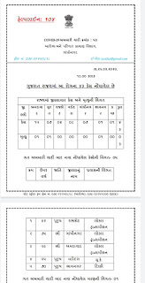 Gujarat Government Health department official Press note about Covid 19, date 26/3/2020