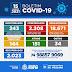 SENHOR DO BONFIM REGISTROU 31 NOVOS CASOS DE COVID-19 NAS ÚLTIMA HORAS