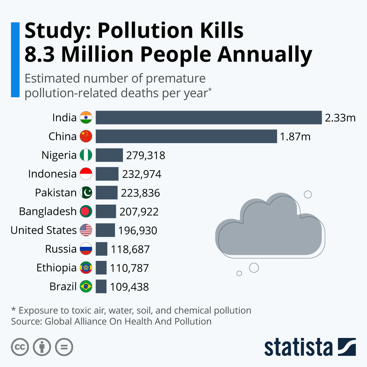 Fatality from pollution increases #Infographic