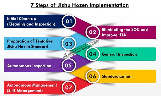 7 Steps of Autonomous Maintenance Implementation