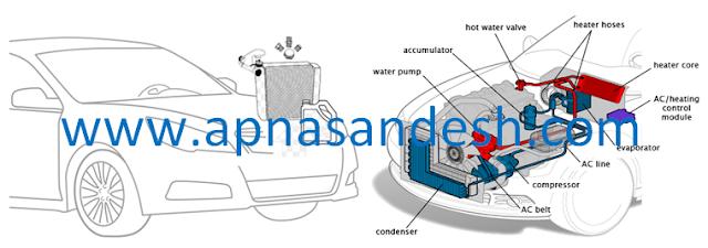 ऑटोमोबाइल वाहन की कूलिंग प्रणाली - Automobile Vehicle Cooling System