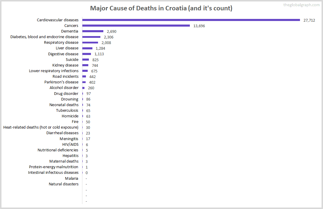 Major Cause of Deaths in Croatia (and it's count)