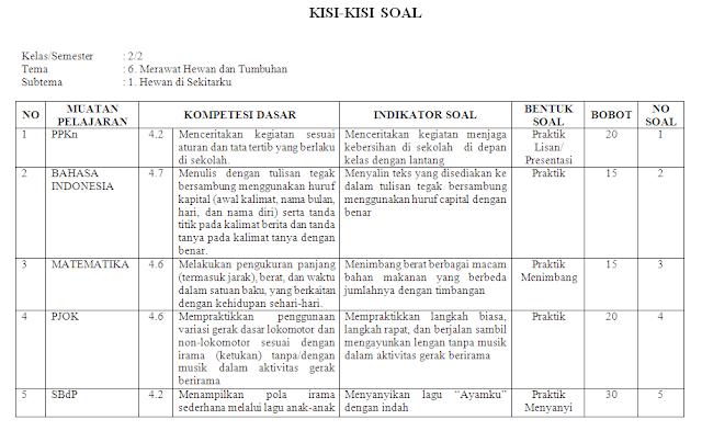 Kisi-kisi KI-4 Kelas 2 SD/MI: Tema 6