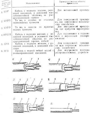 Характеристика наиболее распространенных морских кабелей и проводов и область их применения