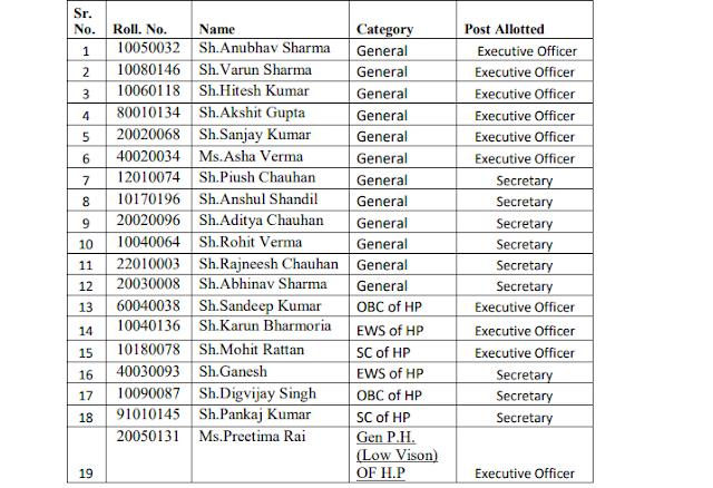 HPPSC Shimla Executive Officer/ Secretary (Executive State Municipal Services) Result 2021
