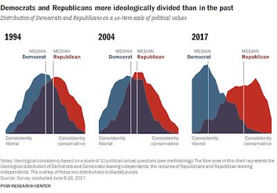 美國選民從1994年到2017年的意識形態變化