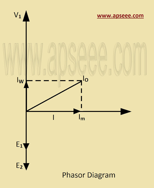 phasor diagram of transformer on no load