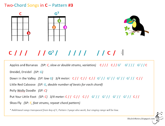 Jeri\'s YOUkulele Notes: Two-Chord Songs in C, Pattern #3