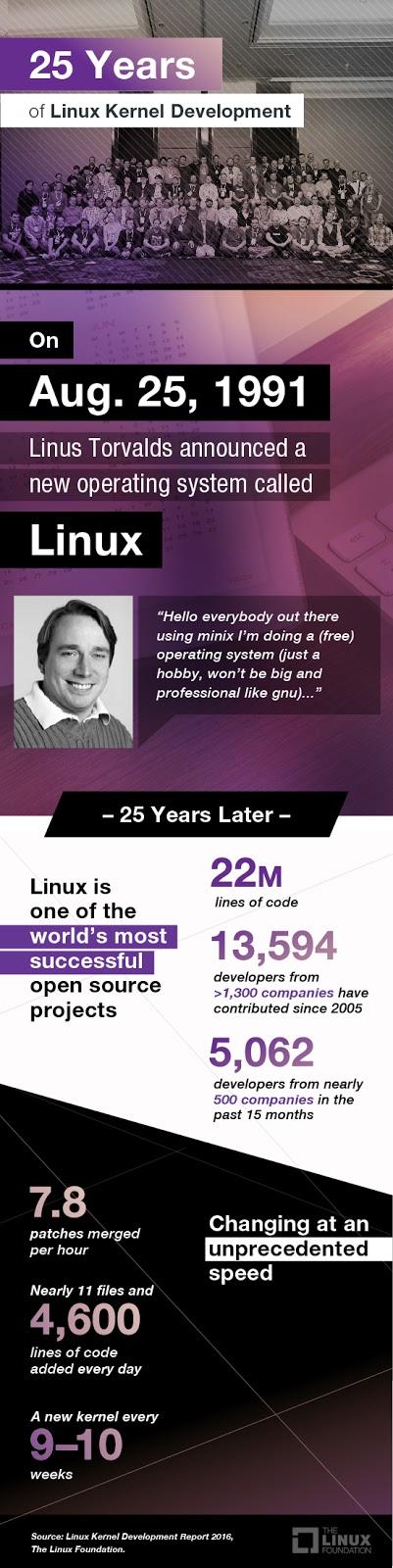 infografico-de-25-anos-de-desenvolvimento-do-kernel-Linux