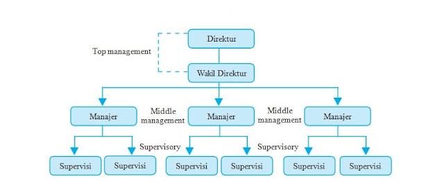 Tingkatan Manajemen