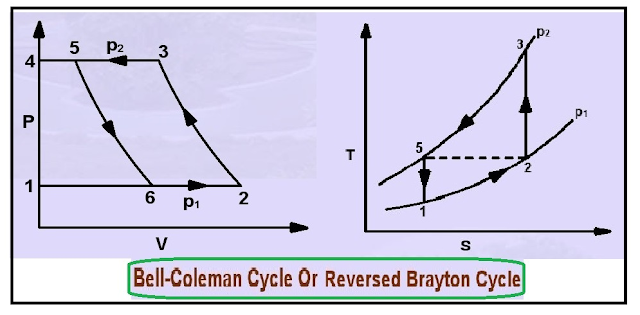 reverse-brayton-cycle
