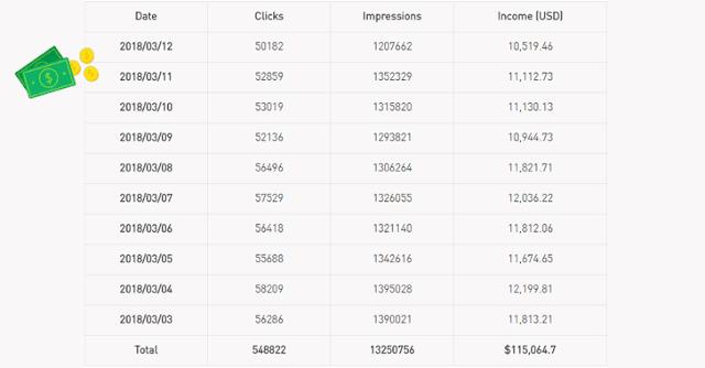 تقرير يوضح الأرباح المحتملة من RottenSys