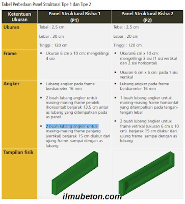 Tabel Perbedaan Panel Struktural Tipe 1 dan Tipe 2
