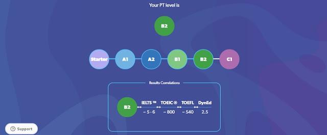 CEFR Score