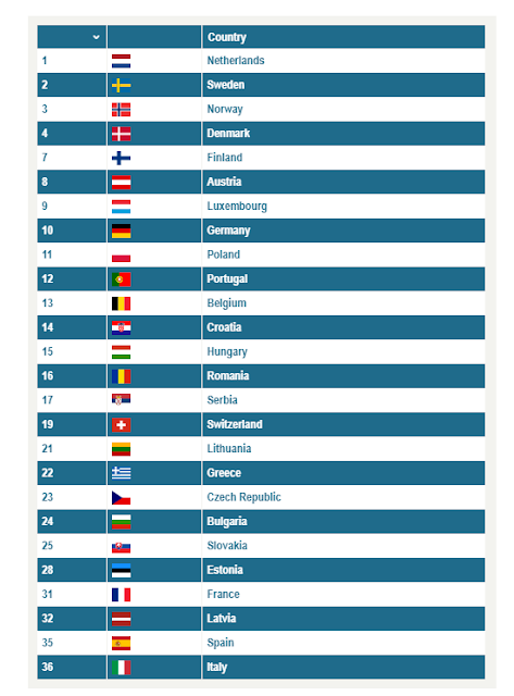 The Ranking of Countries and Regions by English Skills