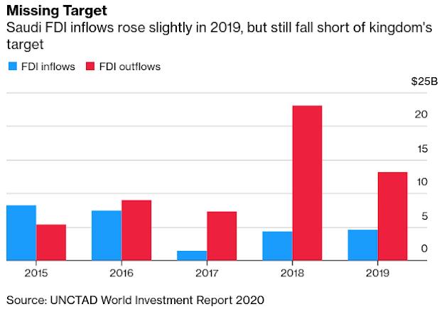 #Saudi Chase of $10 Billion Investment Goal Faltered Before Virus - Bloomberg