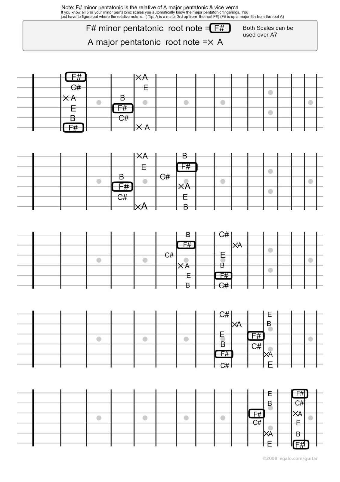 Guitar Tips Trix Blog 6 School Of Music The Chord Symble A7 Above A Bar It Means We Have To Play If Examine More Closely Where Notes Are Coming From You Will Quickly Realize That These Fragments Taken Mixolydian Scale