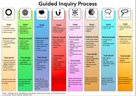 Guided Inquiry Design: The Put-It-All-Together Chart