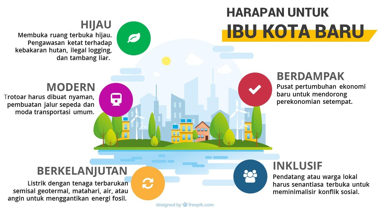 Harapan untuk Ibu Kota Baru Indonesia