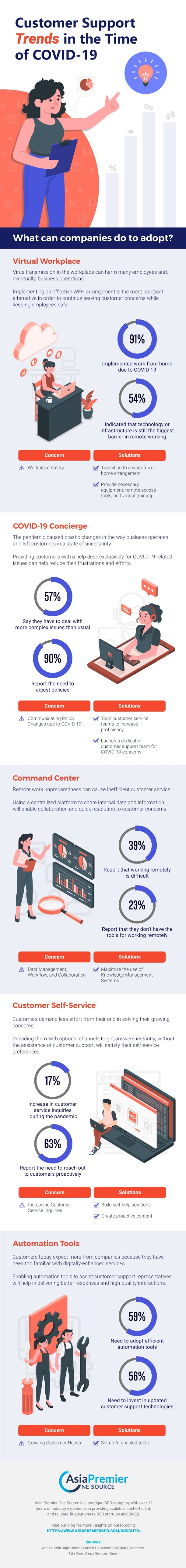 Customer Support Trends in the Time of COVID-19 #infographic #Customer Support #Covid-19 #Pandemic #Infographics #Trends #Business