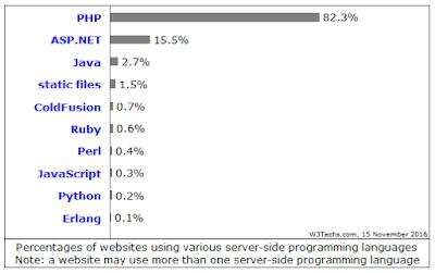 نسبة استخدام لغة php في تطوير مواقع الويب