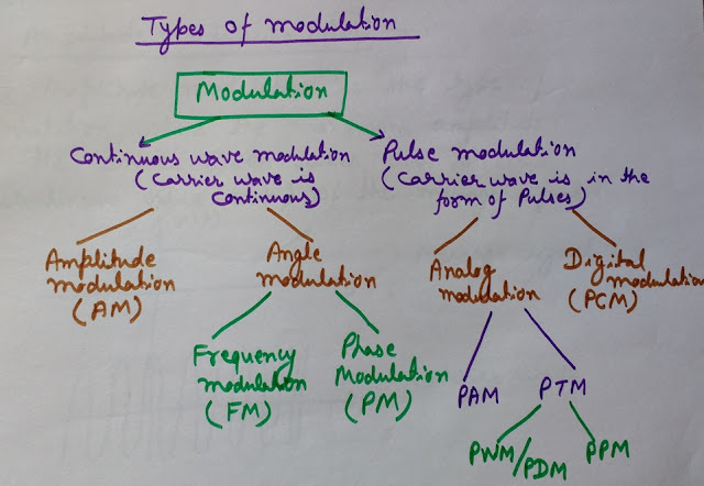 Modulation types, Types of Modulation Techniques, PAM, PWM, PPM, AM, FM, PM