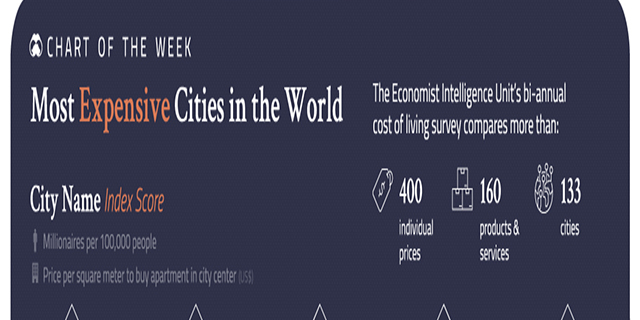 Most Expansive Cities In The World