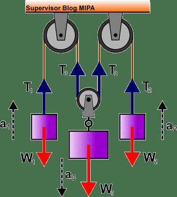 diagram garis-garis gaya pada gerak 3 benda yang dihubungkan 3 sistem katrol (katrol tetap dan katrol bebas)
