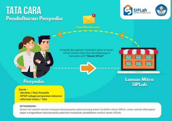Alur Tata Cara pendaftaran Penyedia Marketplace di SIPLah