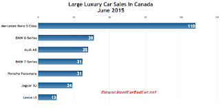 Canada large luxury car sales chart June 2015