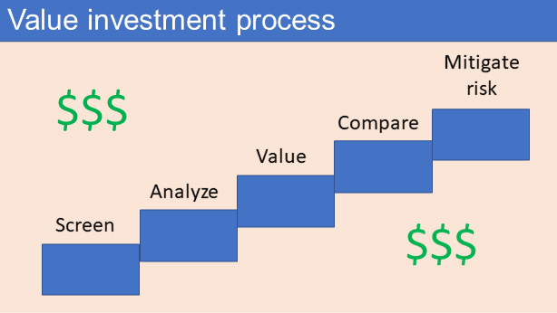 Value investment process