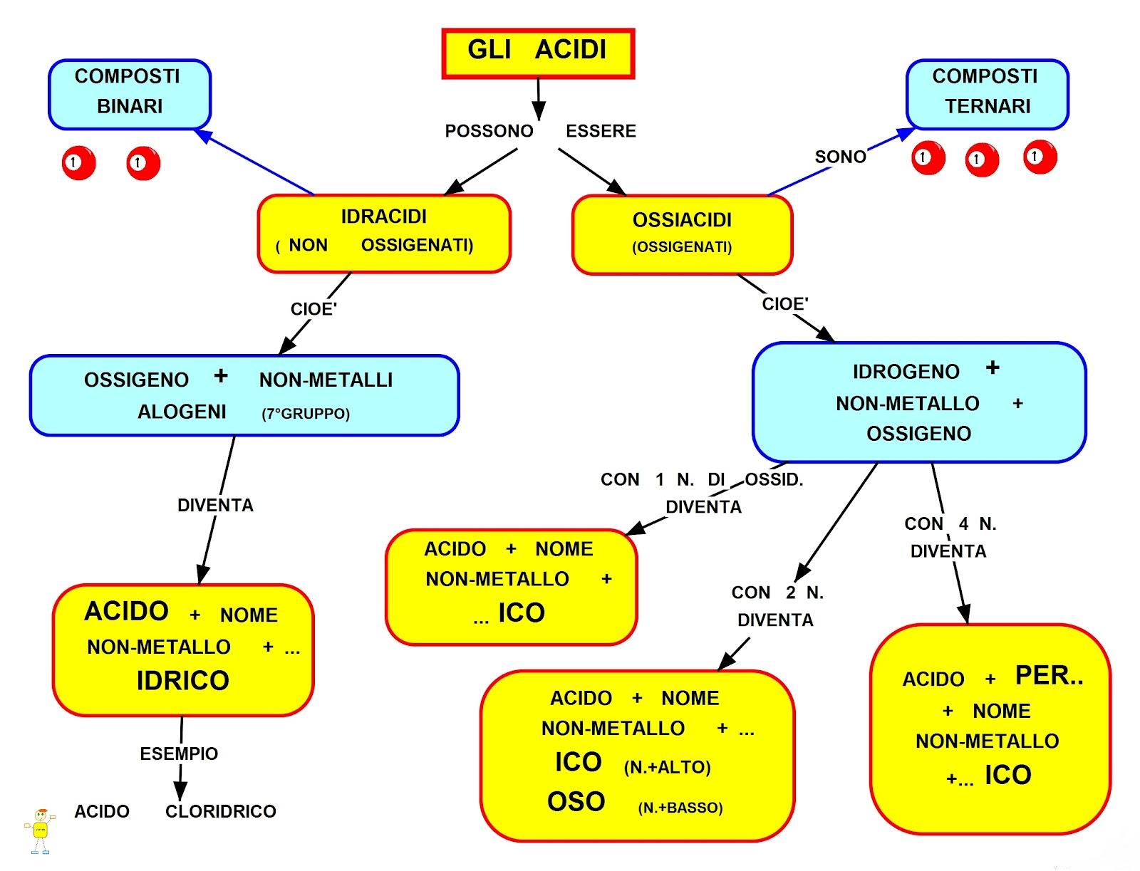 Mappa Concettuale Gli Acidi Scuolissima Com