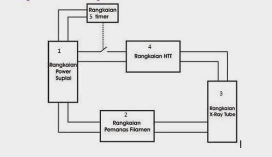 catatan radiografer  pesawat roentgen konvensional