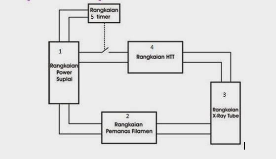 blok diagram sinar x